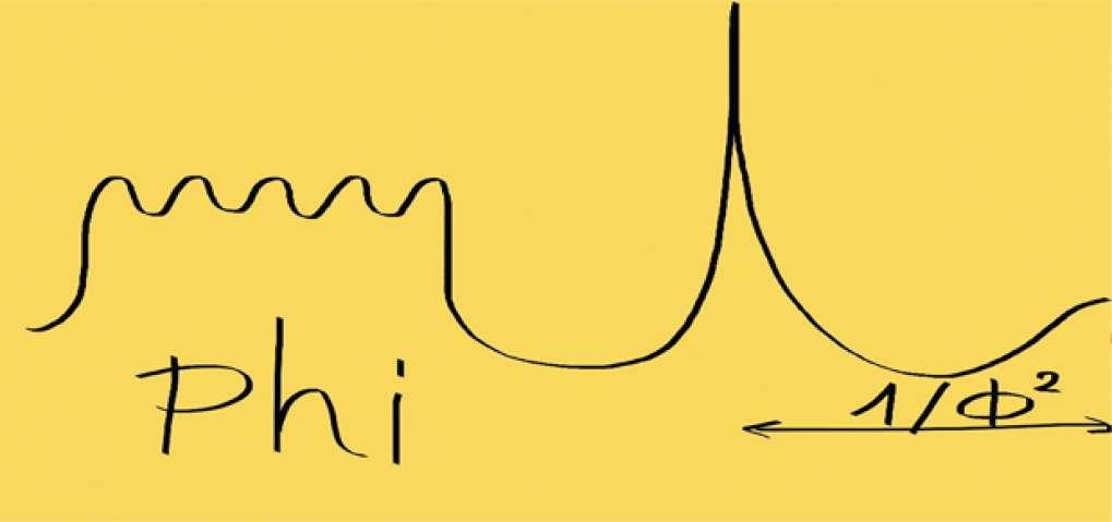 Lo schema di composizione delle musiche di phi